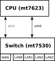 Nom : fetch.php?media=bpi-r2:network:gmac.png Affichages : 116 Taille : 8,5 Ko