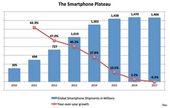 Nom : smartphone plateau.png