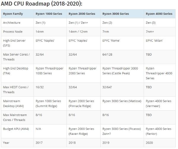 AMD au CES 2019 dévoile ses CPU de bureau Ryzen 3000 gravés