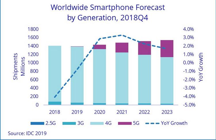 Un brevet pour un smartphone pliable similaire au Huawei Mate X — Samsung