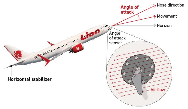 Nom : Boieng 737 MAX capteur MCAS.jpg Affichages : 22147 Taille : 98,3 Ko