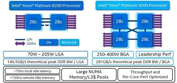 Nom : Xeon-8200-vs-9200.jpg Affichages : 1270 Taille : 71,4 Ko