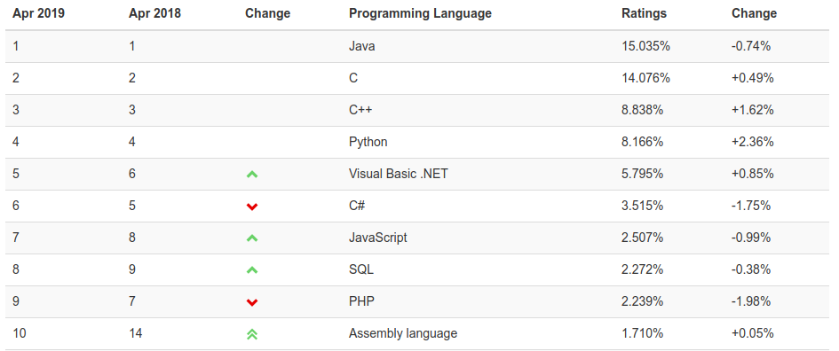 the assembly language is new in the top 10 of the site and C is very