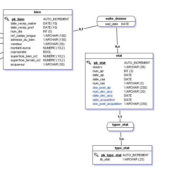 Datation acronymes ohac