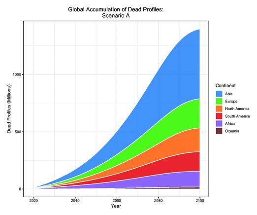 Pourquoi les utilisateurs de Facebook disparus l'emporteront sur les vivants d'ici 2070
