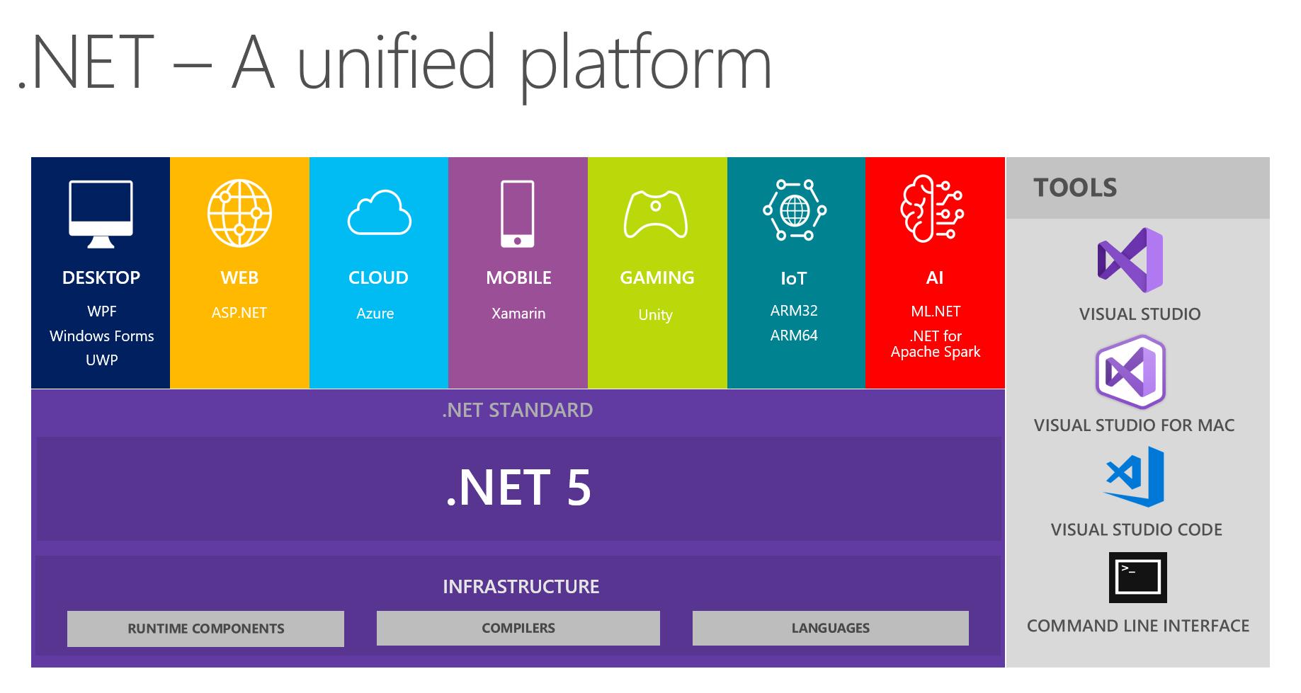 Avec  NET 5, Microsoft voudrait produire un environnement d