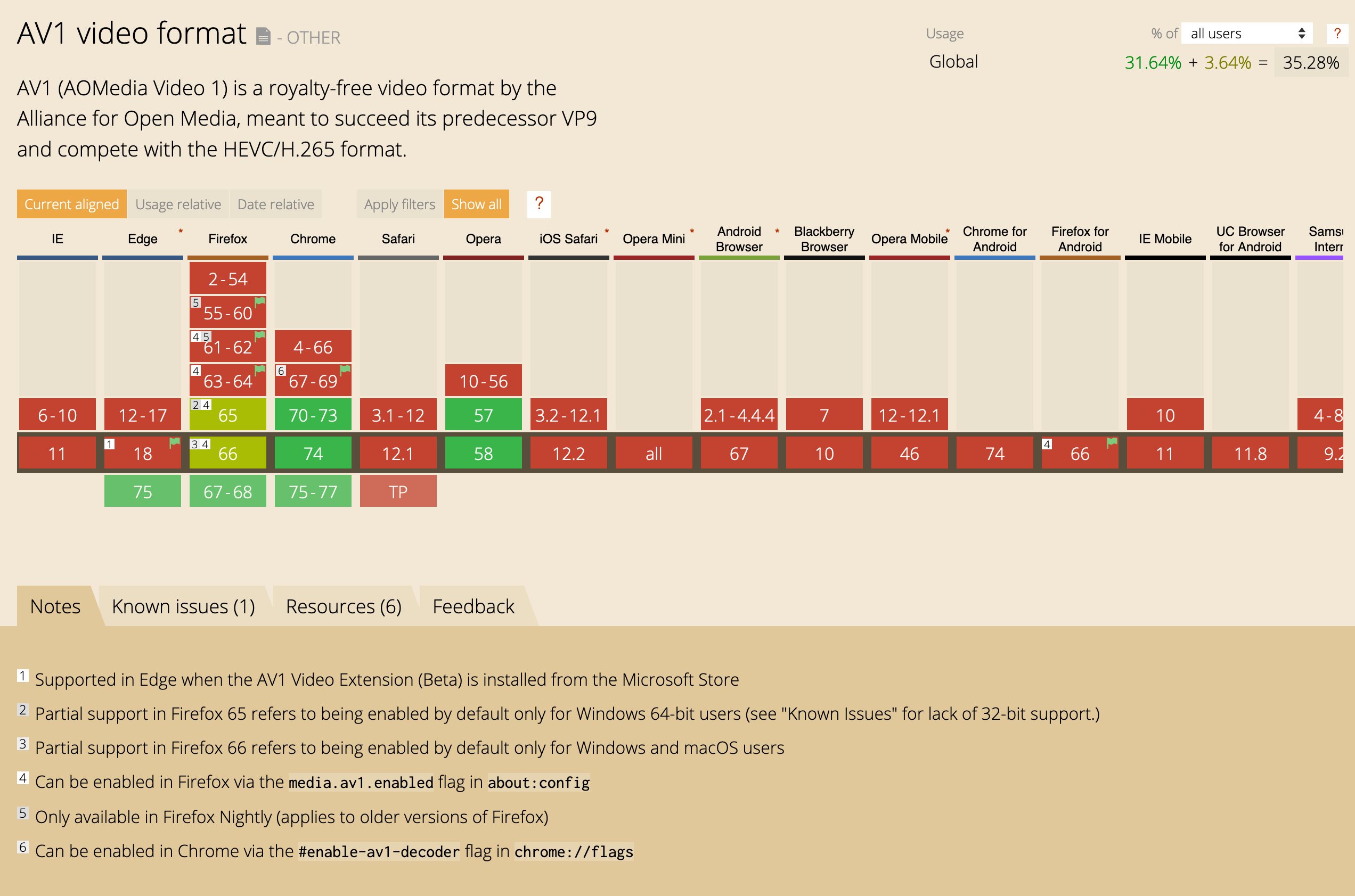 Nom : Screenshot_2019-05-10 Can I use Support tables for HTML5, CSS3, etc.png Affichages : 2167 Taille : 292,8 Ko