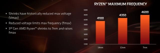 Nom : ryzen_3000_process_voltage_-100798921-orig.jpg Affichages : 3767 Taille : 30,3 Ko