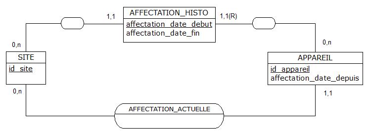 Nom : nagol_site_appareil_affectation_histo_mcd.png Affichages : 115 Taille : 8,1 Ko