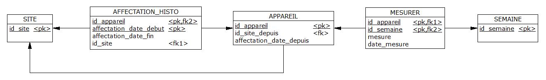 Nom : nagol_site_appareil_affectation_histo_mesure_mld.png Affichages : 119 Taille : 12,9 Ko