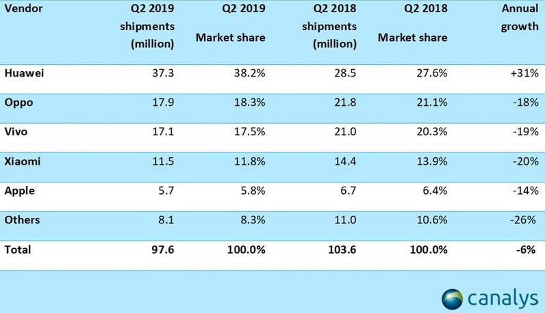 Les ventes semestrielles bondissent malgré les pressions US — Huawei
