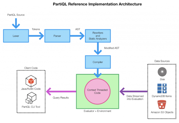 Nom : PartiQL-reference-implementation-architecture-1024x706.png