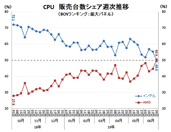 Nom : AMD-Ryzen-vs-Intel-Core-CPU-Market-Share_Japan_1.jpg Affichages : 2729 Taille : 149,5 Ko