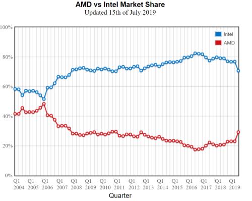 Nom : AMD-Ryzen-vs-Intel-Core-CPU-Market-Share_Passmark_1-1030x820.png Affichages : 2790 Taille : 58,1 Ko