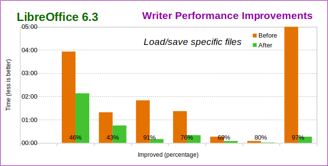 Nom : Writer_Performance_Improvements.png