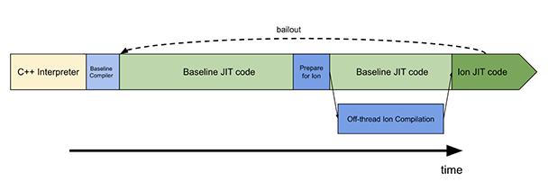 Nom : Niveaux de compilation du bytecode.png Affichages : 110520 Taille : 28,0 Ko