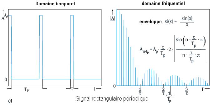 Nom : spectresignalrectangulaire.PNG Affichages : 61 Taille : 32,4 Ko