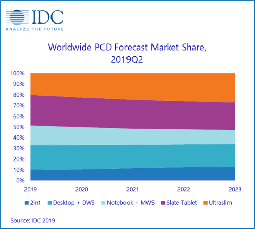 Nom : idc-worldwide-quarterly-personal-computing-device-tracker.png Affichages : 986 Taille : 47,0 Ko