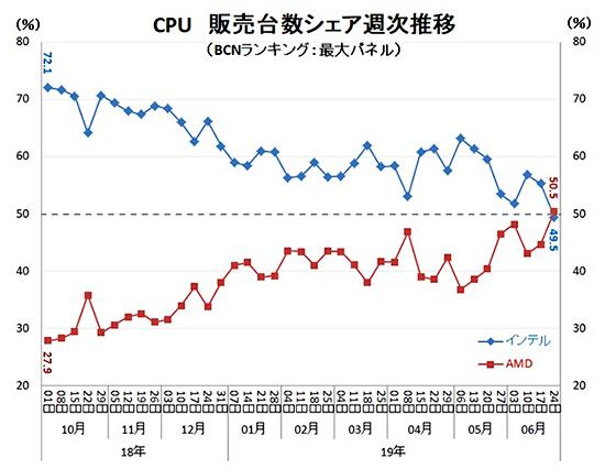 Nom : AMD-Ryzen-vs-Intel-Core-CPU-Market-Share_Japan_1.jpg Affichages : 1319 Taille : 149,5 Ko