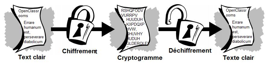 Nom : processus-chiffrement-dechiffrement3.PNG Affichages : 1367 Taille : 55,8 Ko