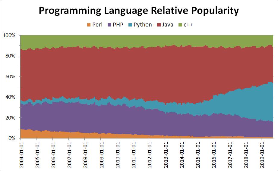 Languages trend