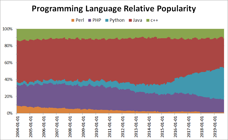 Nom : perl-comparison-popular-languages.png
