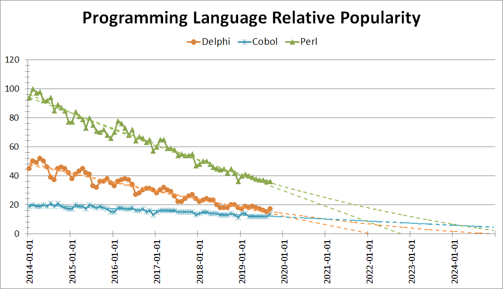 Nom : perl-comparison-niche-languages-projection.png