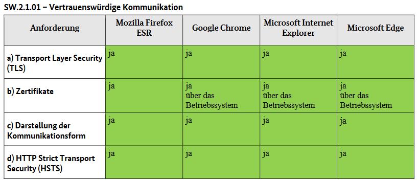 Firefox fait un sans faute lors d'un audit réalisé par l'agence allemande de sécurité informatique
