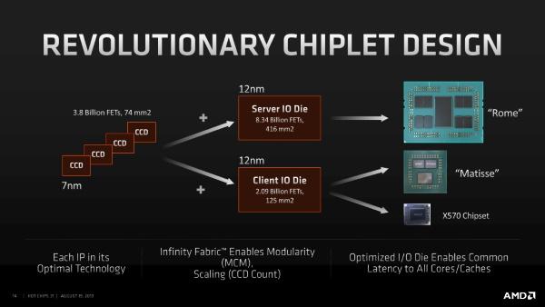 Nom : AMD-Zen-2-CCD-CCX-IOD.jpg Affichages : 2733 Taille : 47,9 Ko