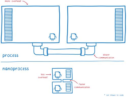 Nom : 04-01-process-vs-nanoprocess-500x382.png Affichages : 1275 Taille : 51,2 Ko
