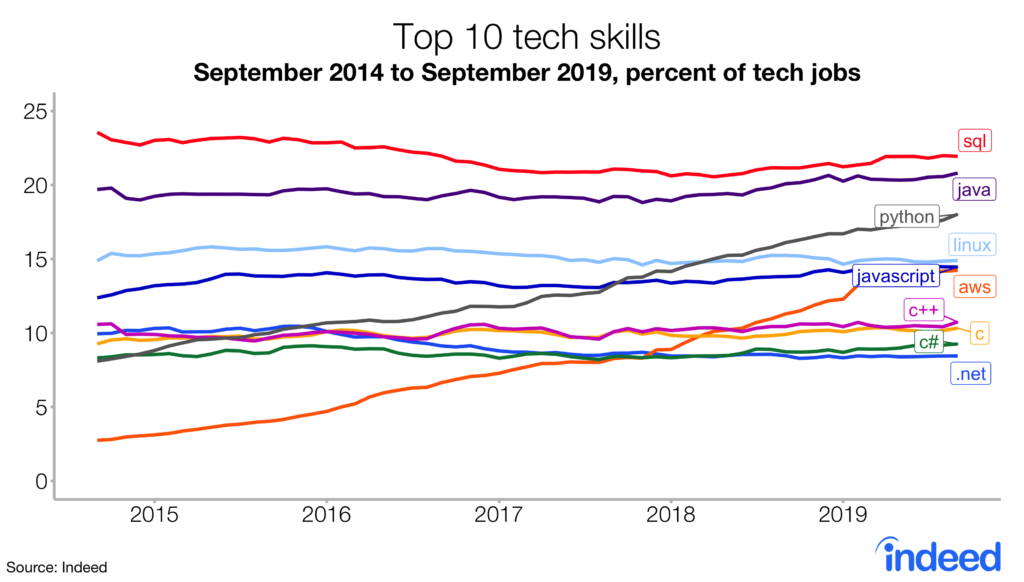 Nom : top_10_tech_skills_chart_corrected_Nov-16-19-1-1024x582.png Affichages : 4784 Taille : 137,9 Ko