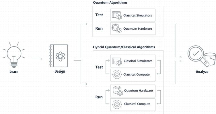 L'informatique quantique selon Amazon — Braket