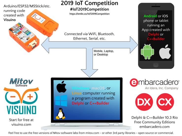 Nom : IoT-Contest-Details.png Affichages : 21945 Taille : 233,7 Ko
