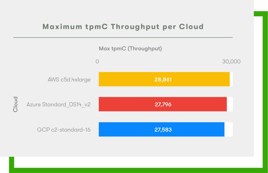 Nom : 2020_Cloud_Report_Max-TPMC-Throughput_AWS_GCP_Azure-1024x660.jpg Affichages : 871 Taille : 70,1 Ko