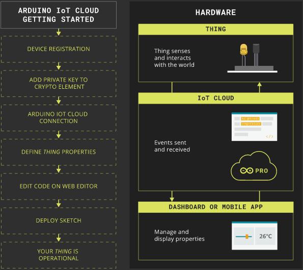 Nom : iot cloud setup.png Affichages : 6836 Taille : 37,0 Ko