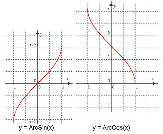 Nom : Graphes ArcSin-ArcCos.png Affichages : 42 Taille : 8,8 Ko