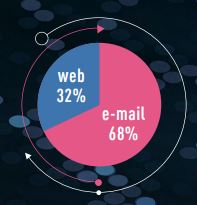 Nom : Repartition Web - Email.JPG Affichages : 464 Taille : 14,8 Ko