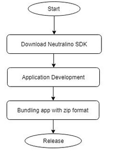 Nom : neutralino_workflow.png Affichages : 2981 Taille : 23,5 Ko