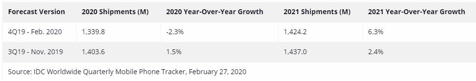 Nom : prévisions ventes smartphones 2020-2021.JPG Affichages : 509 Taille : 26,5 Ko