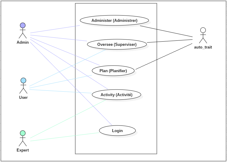 Nom : Use Case - High Summary Goals revisited.png Affichages : 169 Taille : 51,0 Ko