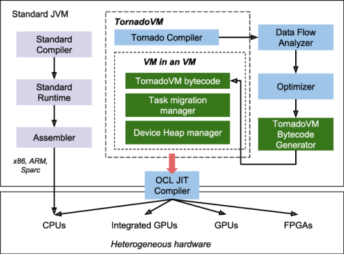 Nom : TornadoVM-overview-and-workflow.png Affichages : 1329 Taille : 60,9 Ko