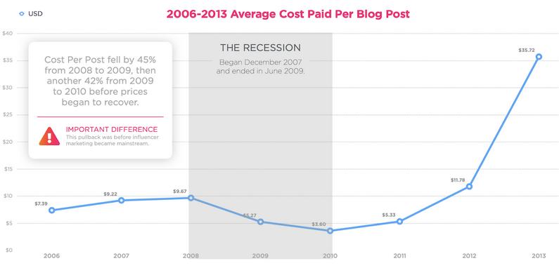 Des Youtubeurs évoquent un fort impact de la pandémie sur leurs revenus publicitaires
