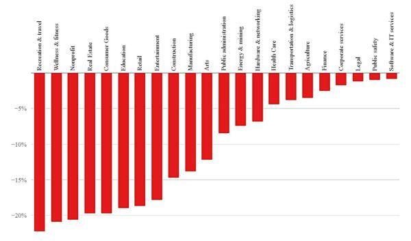 Nom : la-baisse-de-l-embauche-est-faible-pour-le-secteur-informatique.jpg Affichages : 11146 Taille : 28,5 Ko