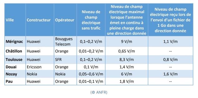 Nom : Screenshot_2020-04-19 5G l'ANFR publie son rapport sur l'exposition du public aux ondes électrom.png Affichages : 2359 Taille : 168,5 Ko