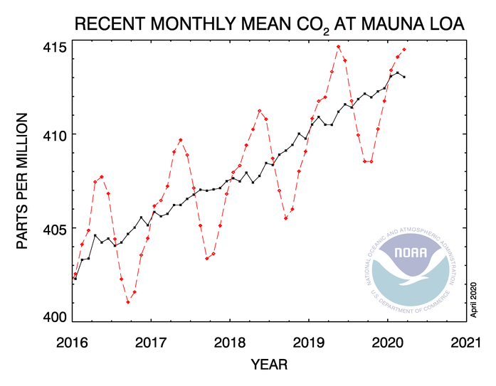 Nom : co2_trend_mlo.png