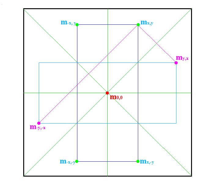 Nom : Symétries Matrice.png Affichages : 124 Taille : 15,8 Ko