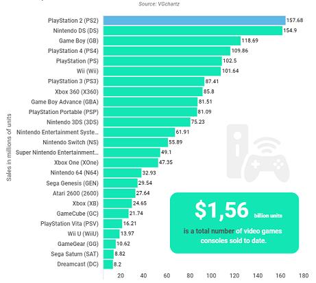 Plus de 1,5 milliard de consoles de jeux ont été vendues à ce jour, selon une étude, et vous pourriez être surpris du leader