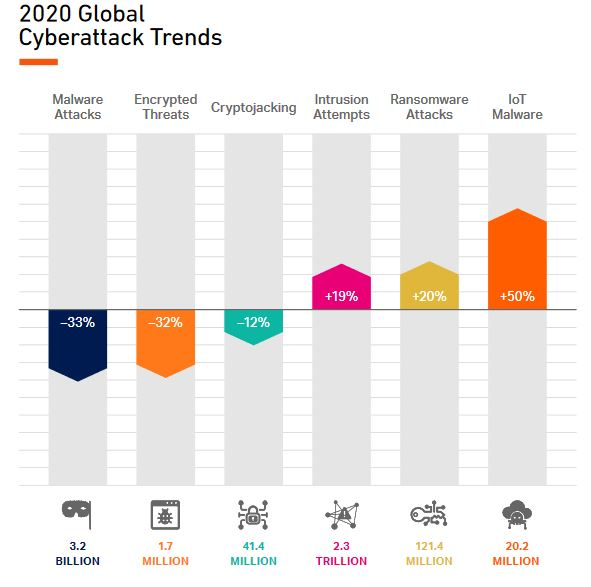 Nom : global cyber-attack trends - 2020.JPG Affichages : 1205 Taille : 41,8 Ko