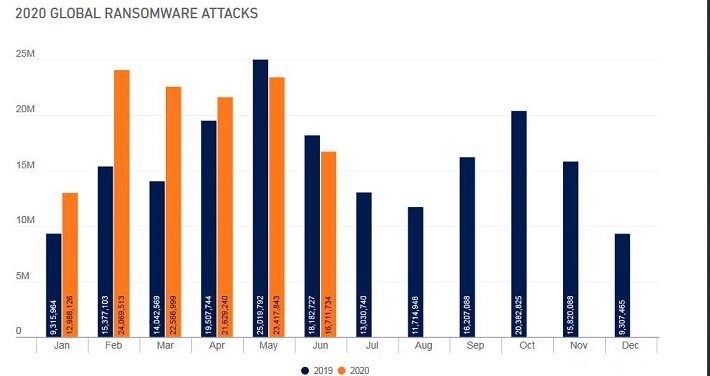 Nom : global ransomware attack 2020.JPG Affichages : 878 Taille : 58,0 Ko