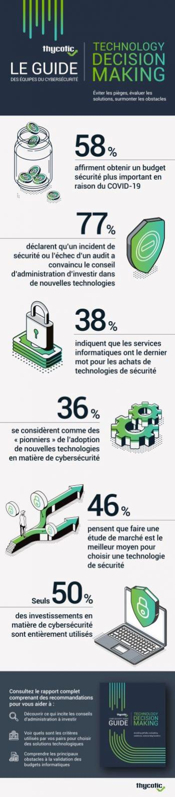 Nom : CISO Decision Making Report_Infographie.jpg Affichages : 615 Taille : 87,5 Ko